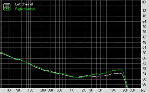 Fostex FM-3 Stereo Crosstalk