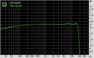 Fostex FM-3  Frequenzgang